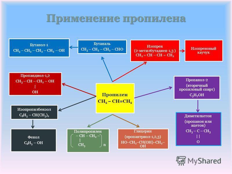Применение пропэлена Пропэлен CH2 – CH=CH2 Бутаналь CH3 – CH2 – CH 2 – CHO Бутанол-1 CH3 – CH2 – CH 2 – CH2 – OH Пропандиол-1,2 CH3 – CH – CH2 – OH | OH Изопропилбензол C6H5 – CH(CH 3 )2 Фенол C6H5 – OH Изопрен (2-метилбутадиен-1,3 ) CH2 = CH – CH =