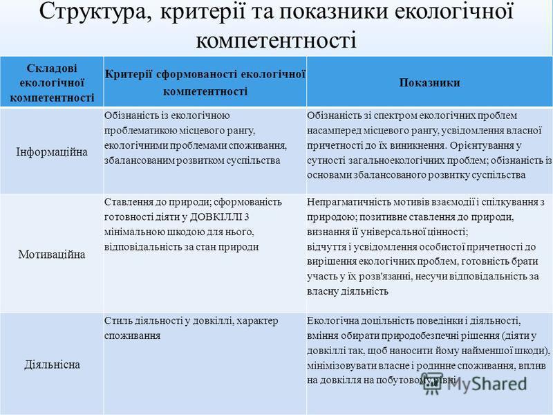 Складові екологічної компетентності Критерії сформованості екологічної компетентності Показники Інформаційна Обізнаність із екологічною проблематикою місцевого рангу, екологічними проблемами споживання, збалансованим розвитком суспільства Обізнаність