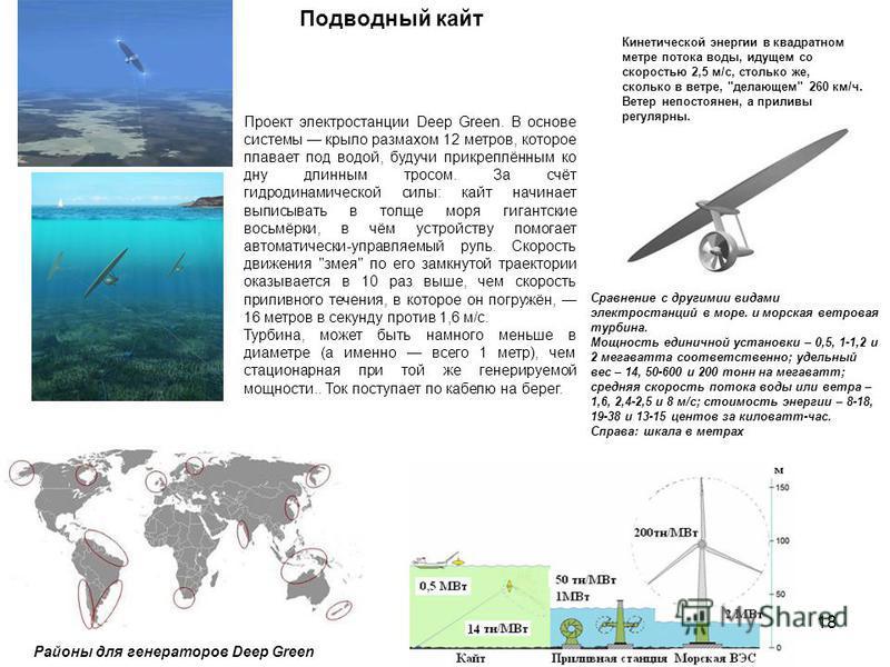 18 Подводный кайт Кинетической энергии в квадратном метре потока воды, идущем со скоростью 2,5 м/с, столько же, сколько в ветре,