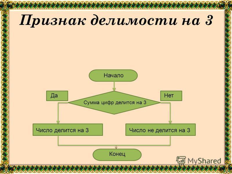 23 5. Признак делимости на 3 Начало Конец Да Нет Сумма цифр делится на 3 Число делится на 3 Число не делится на 3