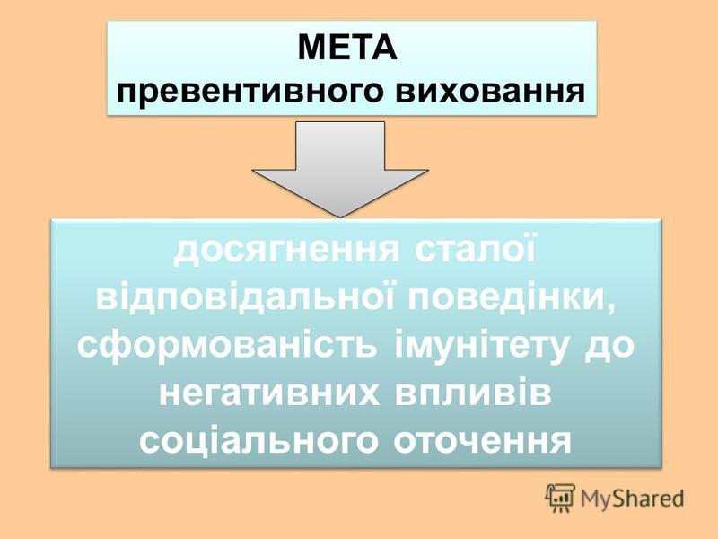 МЕТА превентивного виховання МЕТА превентивного виховання досягнення сталої відповідальної поведінки, сформованість імунітету до негативних впливів соціального оточення