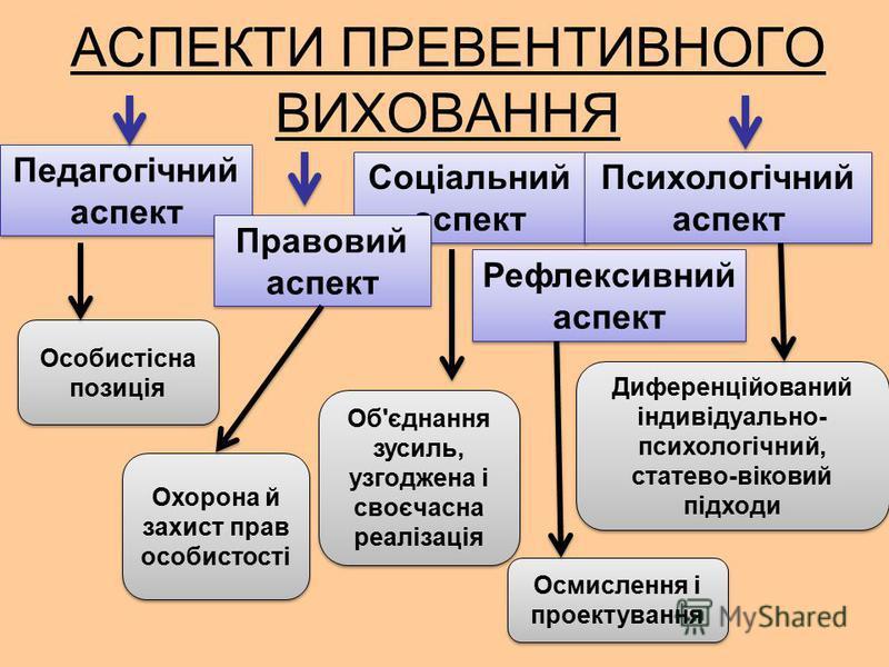 АСПЕКТИ ПРЕВЕНТИВНОГО ВИХОВАННЯ Педагогічний аспект Соціальний аспект Правовий аспект Рефлексивний аспект Психологічний аспект Особистісна позиція Диференційований індивідуально- психологічний, статево-віковий підходи Об'єднання зусиль, узгоджена і с