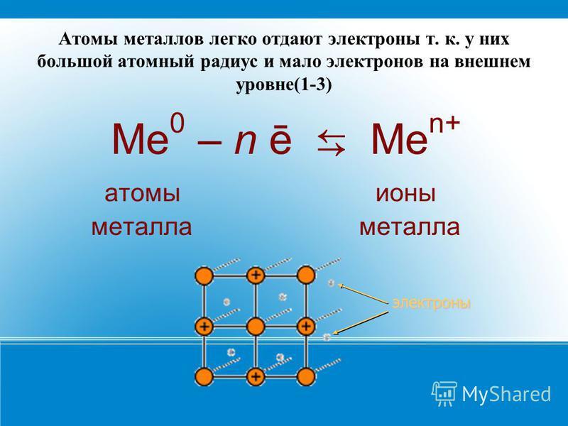 Атомы металлов легко отдают электроны т. к. у них большой атомный радиус и мало электронов на внешнем уровне(1-3) Ме 0 – n ē Me n+ атомы ионы металла металла электроны