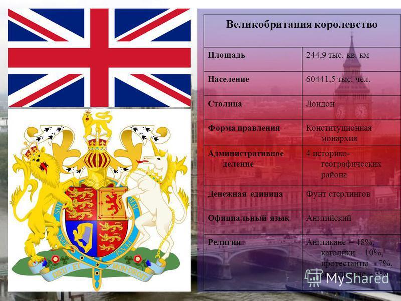 Великобритания королевство Площадь 244,9 тыс. кв. км Население 60441,5 тыс. чел. Столица Лондон Форма правления Конституционная монархия Административное деление 4 историко- географических района Денежная единица Фунт стерлингов Официальный язык Англ