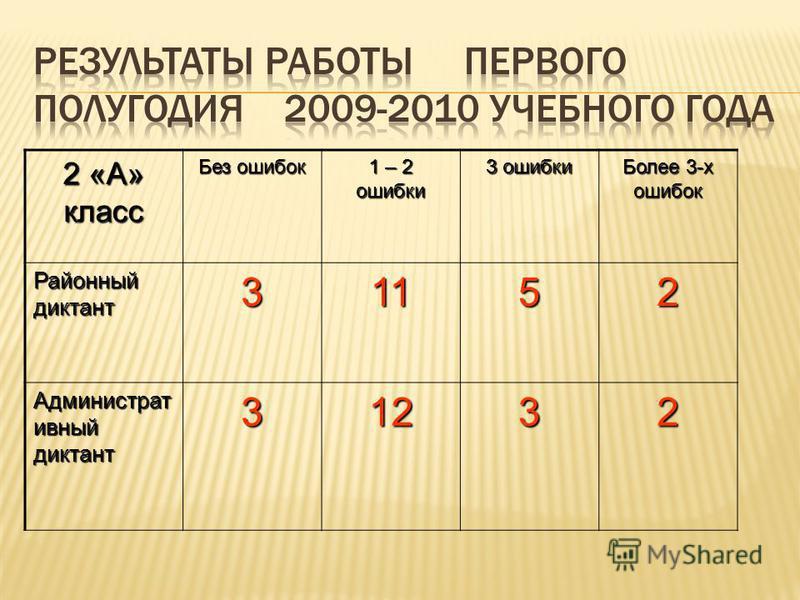 2 «А» класс Без ошибок 1 – 2 ошибки 3 ошибки Более 3-х ошибок Районный диктант 31152 Администрат дивный диктант 31232