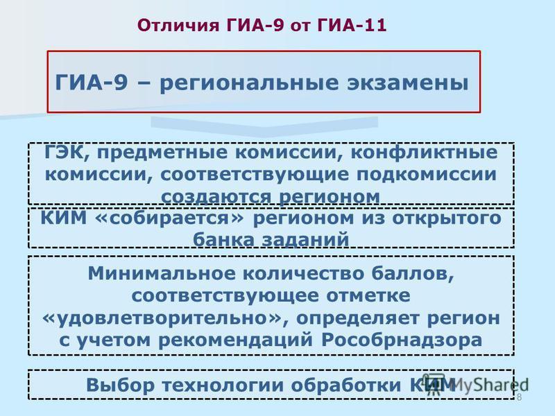 Отличия ГИА-9 от ГИА-11 Минимальное количество баллов, соответствующее отметке «удовлетворительно», определяет регион с учетом рекомендаций Рособрнадзора ГЭК, предметные комиссии, конфликтные комиссии, соответствующие подкомиссии создаются регионом 8