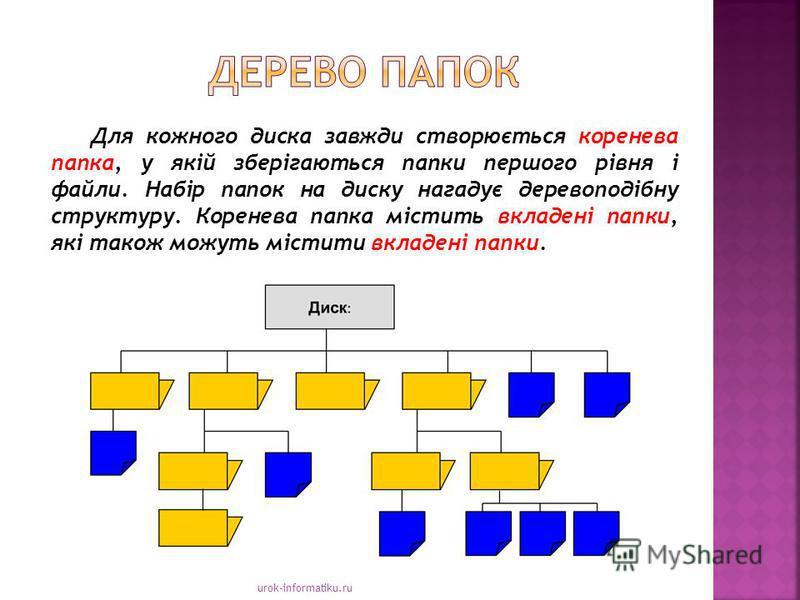 urok-informatiku.ru Для кожного диска завжди створюється коренева папка, у якій зберігаються папки першого рівня і файли. Набір папок на диску нагадує деревоподібну структуру. Коренева папка містить вкладені папки, які також можуть містити вкладені п