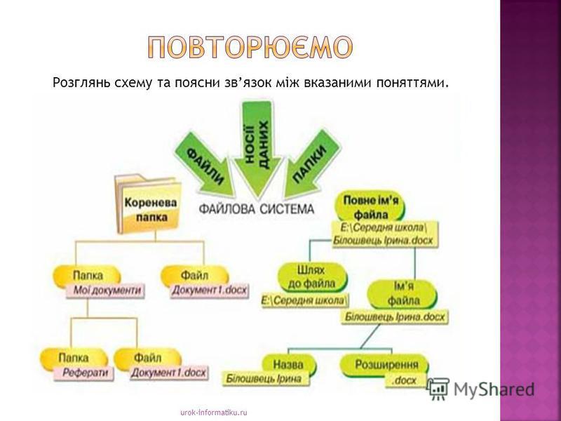 urok-informatiku.ru Розглянь схему та поясни звязок між вказаними поняттями.