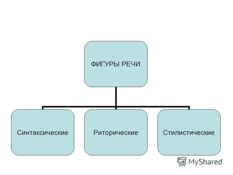 ФИГУРЫ РЕЧИ Синтаксические РиторическиеСтилистические