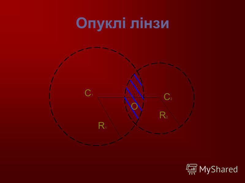 Опуклі лінзи С1С1 С2С2 О R1R1 R2R2