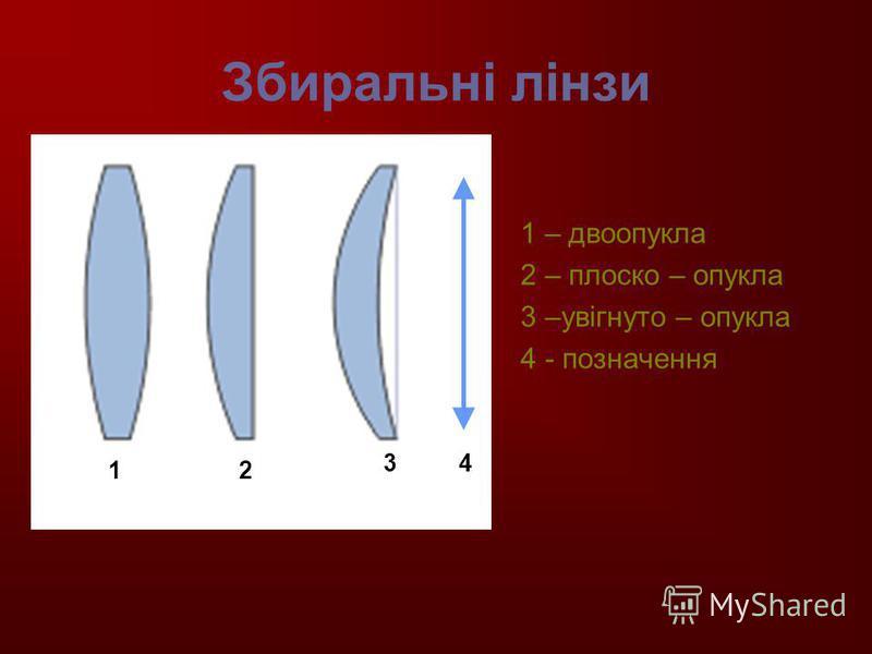 Збиральні лінзи 1 – двоопукла 2 – плоско – опукла 3 –увігнуто – опукла 4 - позначення 12 34