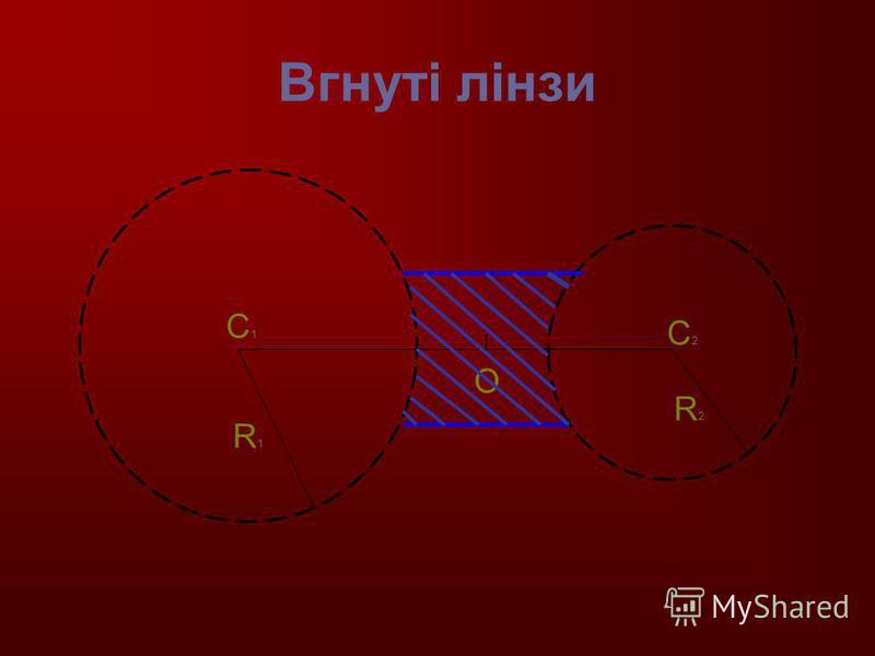 Вгнуті лінзи С1С1 С2С2 О R1R1 R2R2