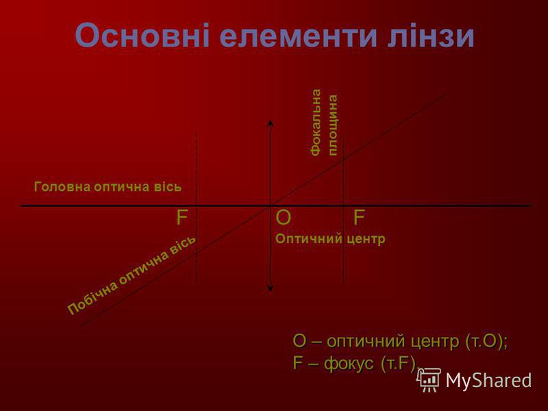 Основні елементи лінзи FFO Головна оптична вісь Побічна оптична вісь Фокальна площина Оптичний центр О – оптичний центр (т.О); F – фокус (т.F).