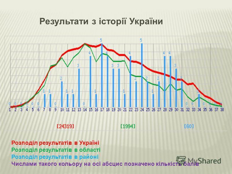 Результати з історії України Розподіл результатів в Україні Розподіл результатів в області Розподіл результатів в районі Числами такого кольору на осі абсцис позначено кількість балів