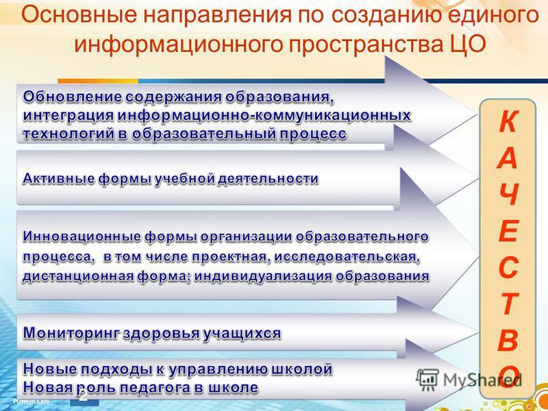 Основные направления по созданию единого информационного пространства ЦО КАЧЕСТВОКАЧЕСТВО 2