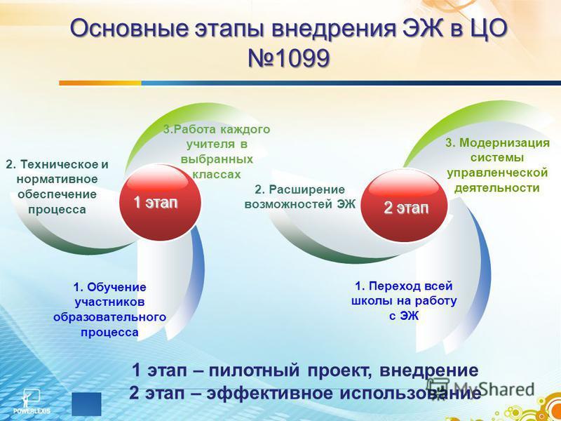 Основные этапы внедрения ЭЖ в ЦО 1099 1 этап – пилотный проект, внедрение 2 этап – эффективное использование 1 этап 2. Техническое и нормативное обеспечение процесса 3. Работа каждого учителя в выбранных классах 1. Обучение участников образовательног