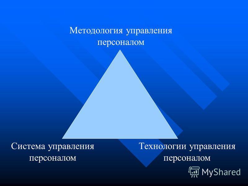 Методология управления персоналом Система управления персоналом Технологии управления персоналом
