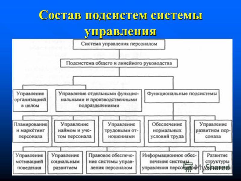 Состав подсистем системы управления