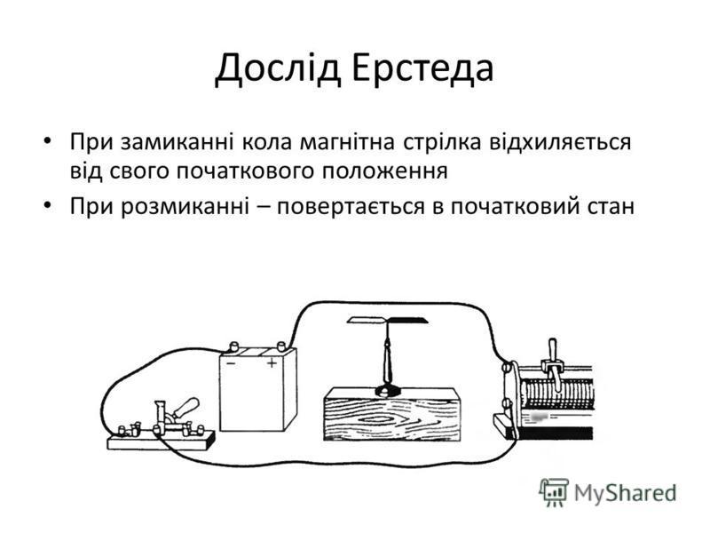 Дослід Ерстеда При замиканні кола магнітна стрілка відхиляється від свого початкового положення При розмиканні – повертається в початковий стан