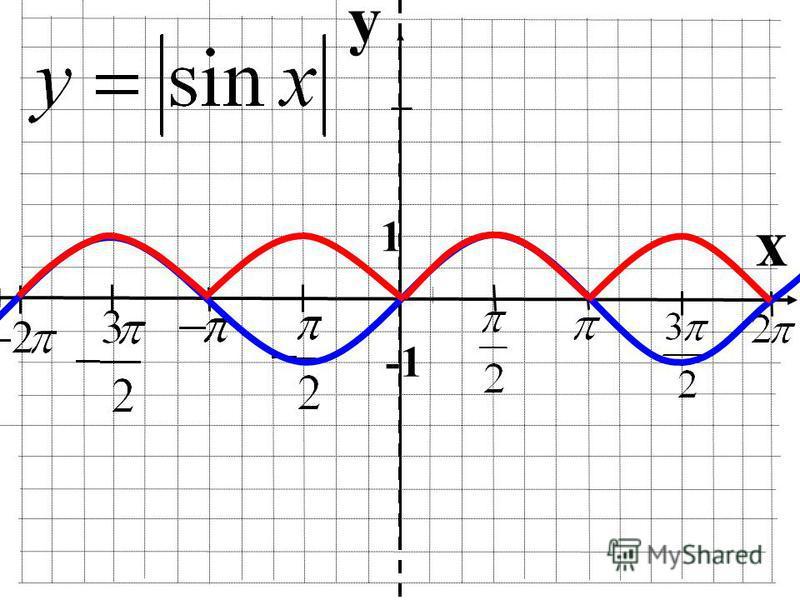 Побудова графіка y=|f(x)| Для побудови графіка функції y=|f(x)| необхідно частину графіка функції y=f(x), що знаходиться вище осі OX - залишити незмінною, а частину графіку y=f(x), що знаходиться нижче осі OХ - симетрично відобразити відносно осі ОХ