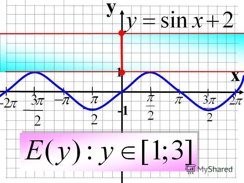 Паралельне перенесення відносно осі OY y=f(x) y=f(x)+a (x 0 ;y 0 ) (x 0 ;y 0 +a) Для побудови графіка функції y=f(x)+a необхідно графік функції y=f(x) перенести відносно осі OY на вектор (0;а)