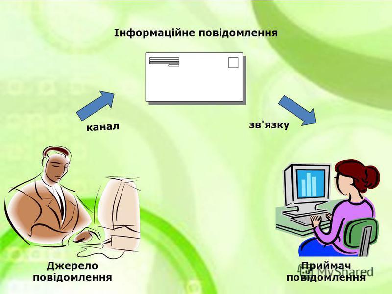 Джерело повідомлення канал Інформаційне повідомлення зв'язку Приймач повідомлення