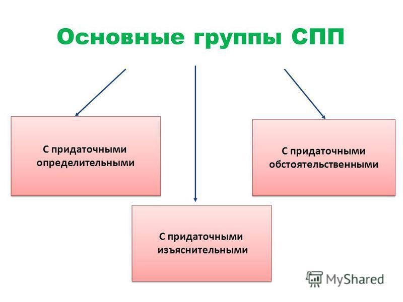 Основные группы СПП С придаточными определительными С придаточными определительными С придаточными изъяснительными С придаточными изъяснительными С придаточными обстоятельственными С придаточными обстоятельственными