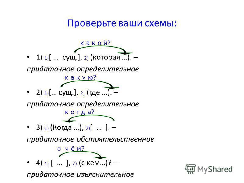 Проверьте ваши схемы: 1) 1) [ … сущ.], 2) (которая …). – придаточное определительное 2) 1) [… сущ.], 2) (где …). – придаточное определительное 3) 1) (Когда …), 2) [ … ]. – придаточное обстоятельственное 4) 1) [ … ], 2) (с кем…)? – придаточное изъясни
