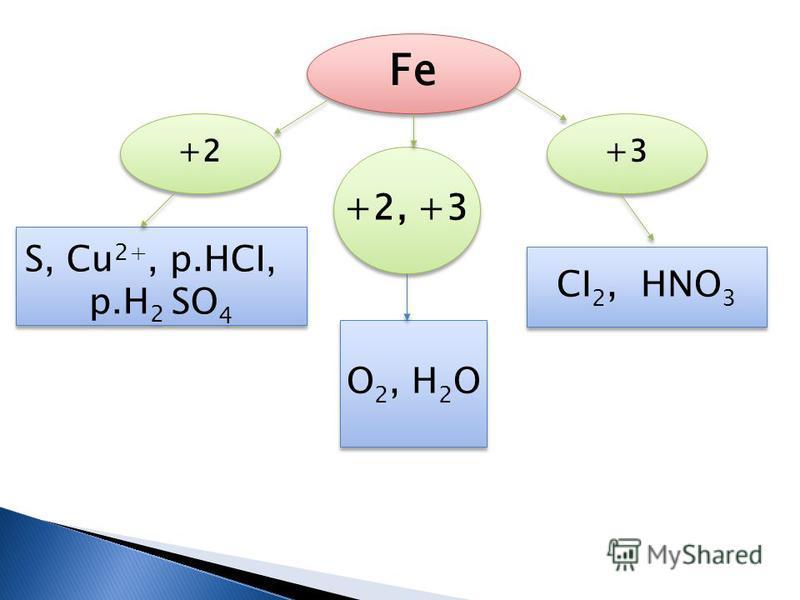 Fe +3+3 +3+3 +2 +2, +3 O 2, H 2 O CI 2, HNO 3 S, Cu 2+, p.HCI, p.H 2 SO 4 S, Cu 2+, p.HCI, p.H 2 SO 4