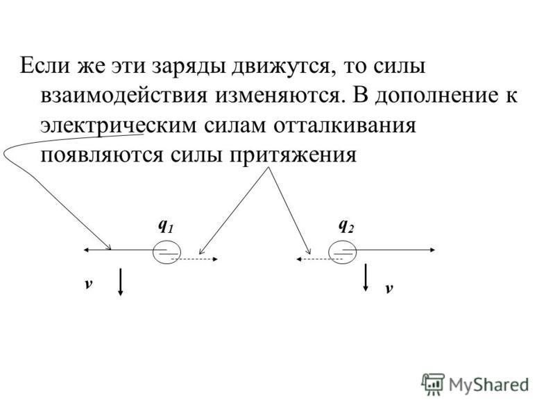 Если же эти заряды движутся, то силы взаимодействия изменяются. В дополнение к электрическим силам отталкивания появляются силы притяжения q1q1 q2q2 v v