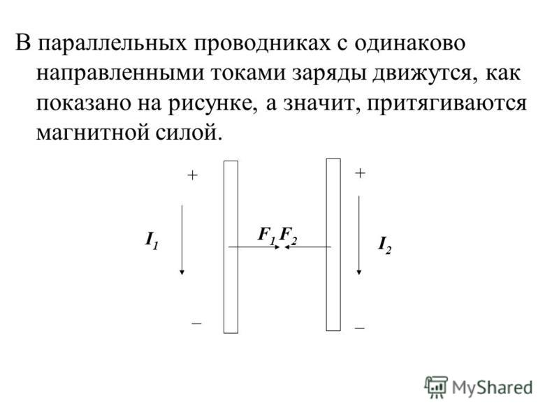 В параллельных проводниках с одинаково направленными токами заряды движутся, как показано на рисунке, а значит, притягиваются магнитной силой. + + – – I1I1 I2I2 F 1 F 2