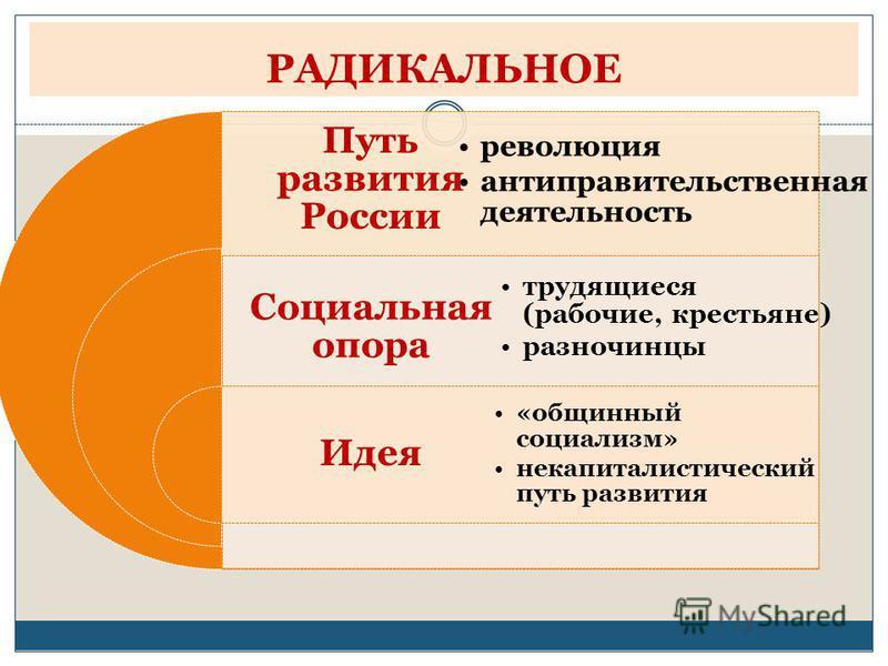 РАДИКАЛЬНОЕ Путь развития России Социальная опора Идея революция антиправительственная деятельность трудящиеся (рабочие, крестьяне) разночинцы «общинный социализм» некапиталистический путь развития