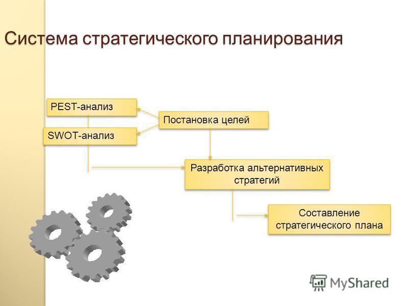 Стратегическое и тактическое планирование инновационной деятельности Планирование инновационной деятельности Стратегическое планирование Тактическое планирование Цель Метод Ресурс Стратегии Бюджет проекта Планы подразделений Финансовое планирование Б