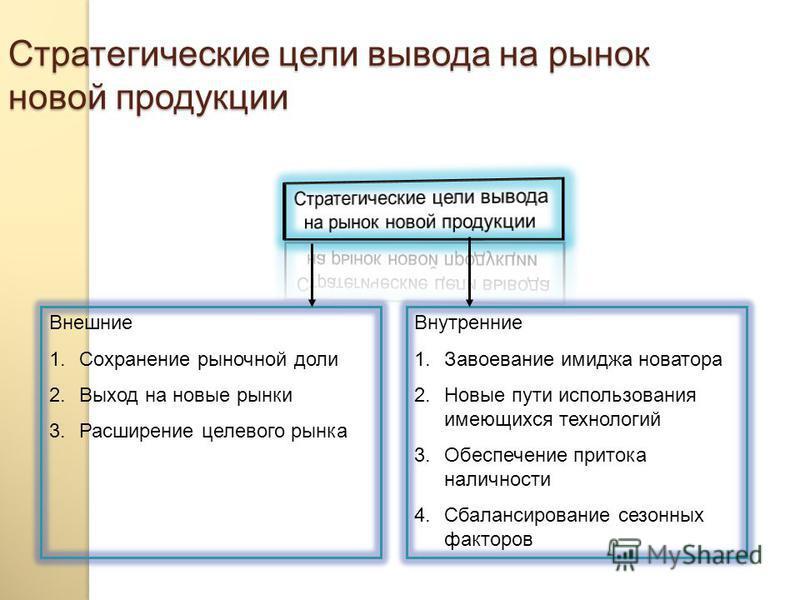 Анализ рынка -исследование товарной и фирменной структуры рынка, - анализ потребительских предпочтений и мотиваций, - сегментация потребителей и возможное определение свободных ниш, - изучение макросреды компании, - анализ практики торговли и коммерч