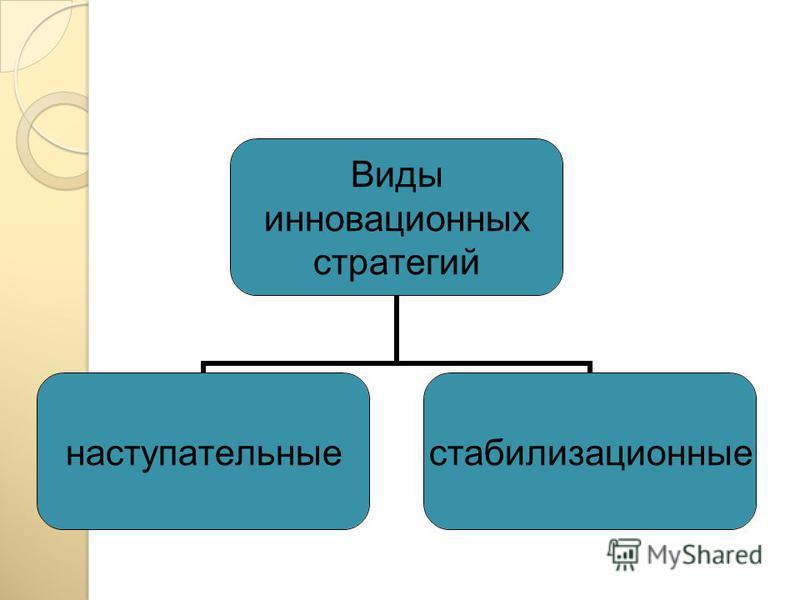 Инновационная составляющая в стратегиях диверсификации 1. Базисная (продуктовая и /или технологическая) инновация 2. Базисная (продуктовая, технологическая и маркетинговая инновации)