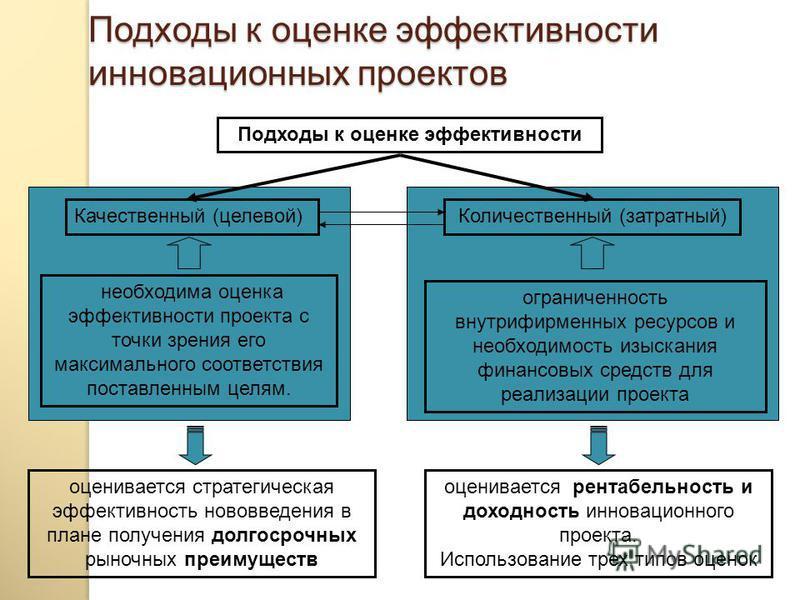 Оценка эффективности инноваций