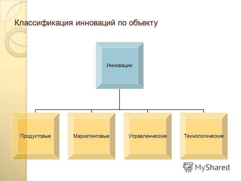 Классификация инноваций по причинам поведения Инновации Стратегические (опережающие) Адаптационные