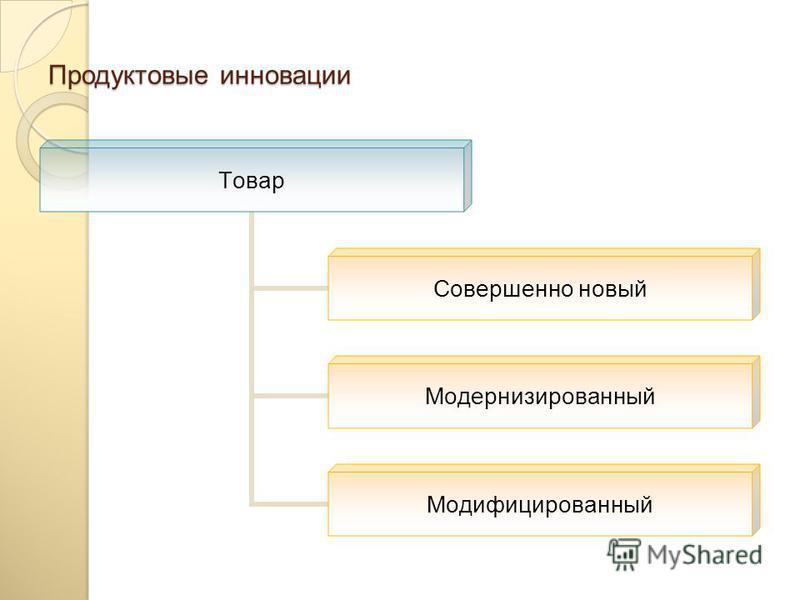 Классификация инноваций по объекту Инновации Продуктовые МаркетинговыеУправленческие Технологические