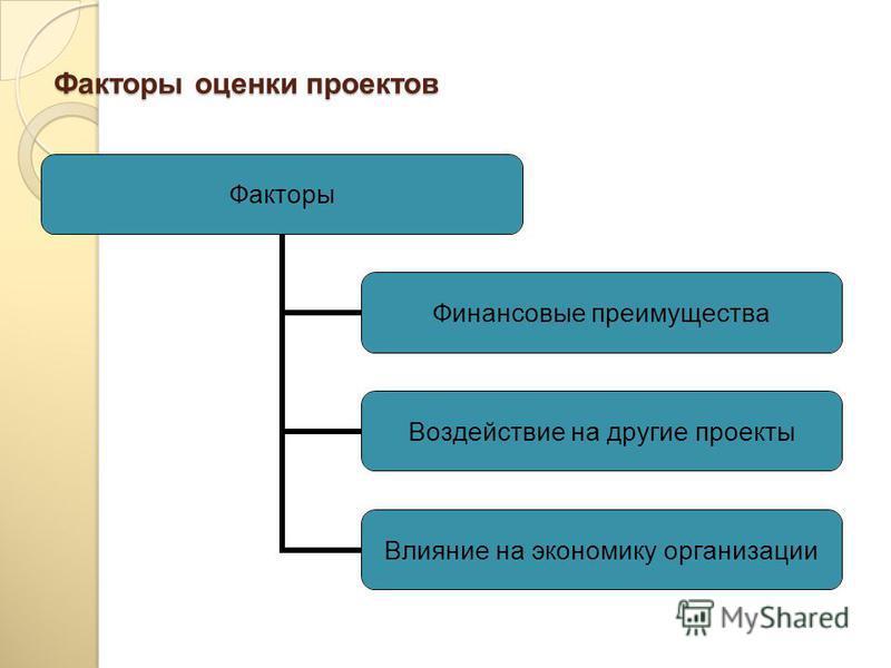Области принятия решений в инновационной деятельности Отбор проектов для реализации Прекращение работы над проектом до его завершения