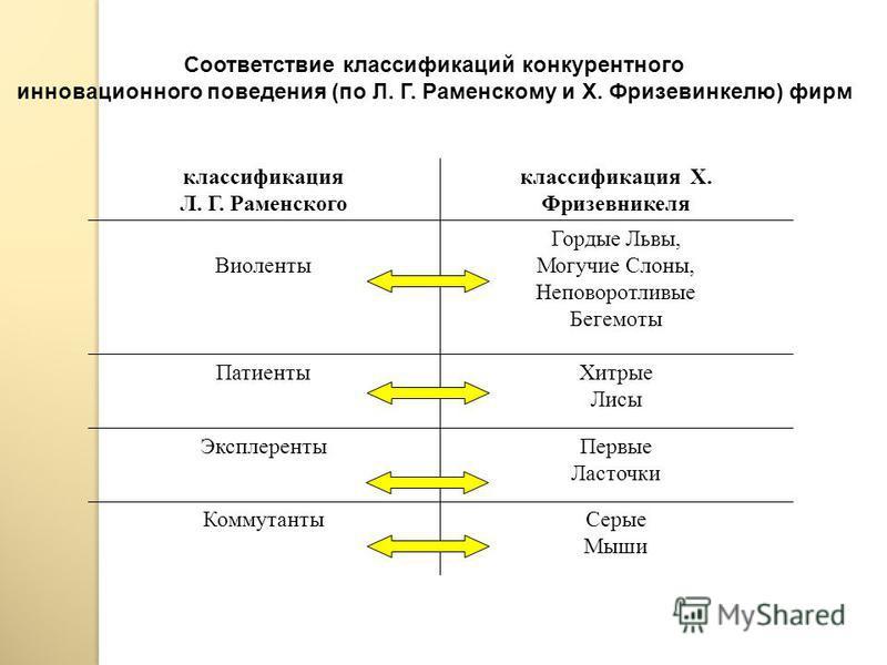 Типы инновационного поведения фирм Ученый-экономист Л.Г. Раменский разработал классификацию фирм по инновационному конкурентному поведению. В соответствии с его классификацией выделяют следующие типы инновационного поведения фирм: Виоленты Патиенты Э
