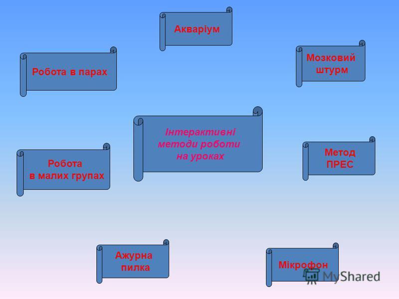 Урок Історії 6 клас Завоювання Александра Македонського Робота в групах Пошук інформації Обговорення проблеми в загальному колі Мікрофон Захист власних проектів (історики, мовознавці, артисти, читці-декламатори)