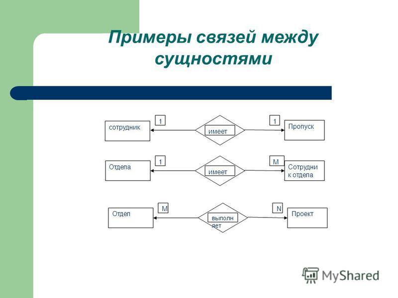 имеет Пропуск 11 имеет Отдела Сотрудни к отдела 1М выполн яет Отдел Проект МN сотрудник Примеры связей между сущностями