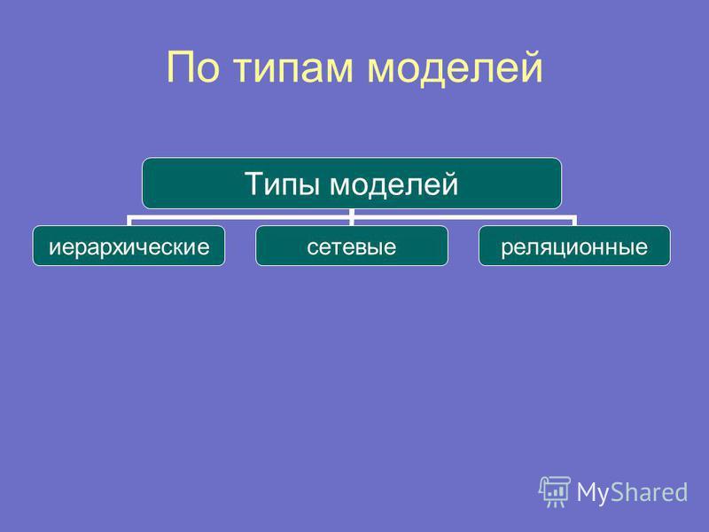 По типам моделей Типы моделей иерархические сетевые реляционные