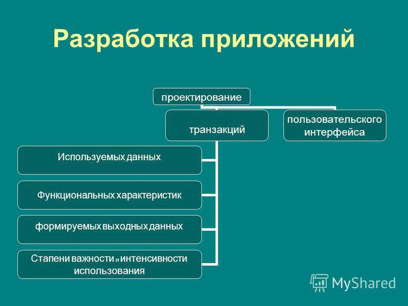 Разработка приложений проектирование транзакций Используемых данных Функциональных характеристик формируемых выходных данных Стапени важности и интенсивности использования пользовательского интерфейса