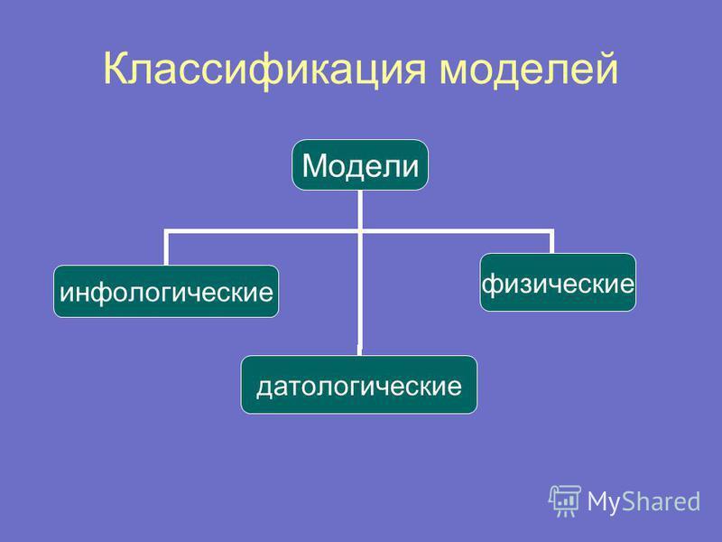 Классификация моделей Модели инфологическиепатологическиефизические