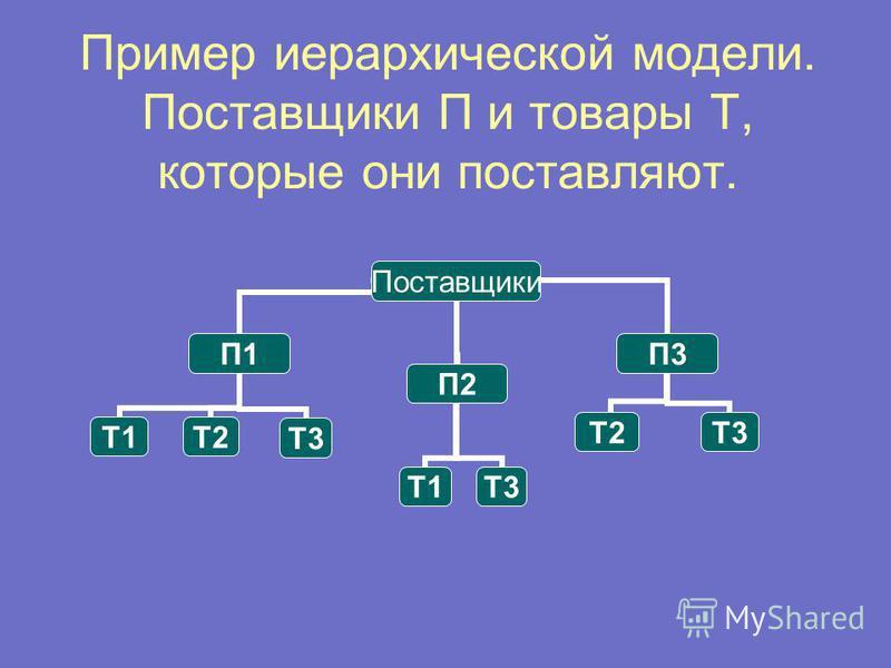 Пример иерархической модели. Поставщики П и товары Т, которые они поставляют. Поставщики П1 Т1Т2Т3 П2 Т1Т3 П3 Т2Т3