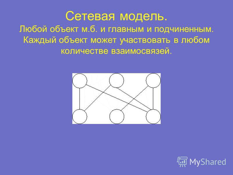 Сетевая модель. Любой объект м.б. и главным и подчиненным. Каждый объект может участвовать в любом количестве взаимосвязей.