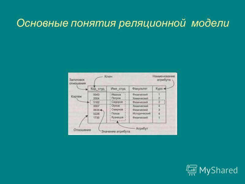 Основные понятия реляционной модели