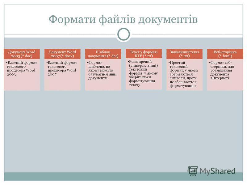 Формати файлів документів