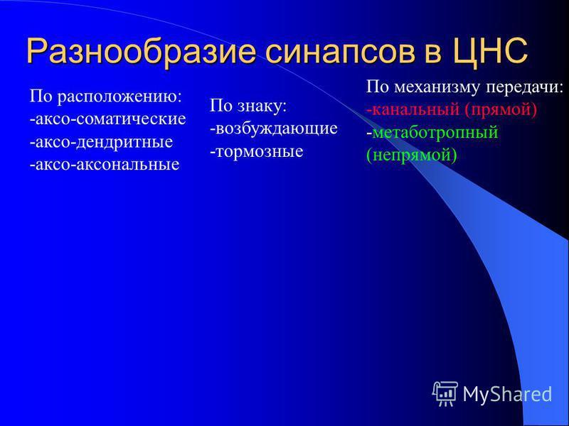Разнообразие синапсов в ЦНС По знаку: -возбуждающие -тормозные По механизму передачи: -канальный (прямой) -метаботропный (непрямой) По расположению: -аксо-соматические -аксо-дендритные -аксо-аксональные